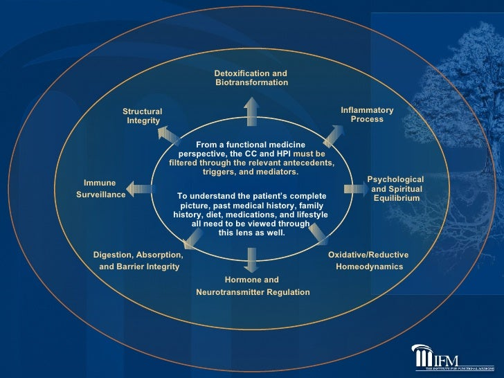 From a functional medicine  perspective, the CC and HPI  must be filtered through the relevant antecedents, triggers, and ...