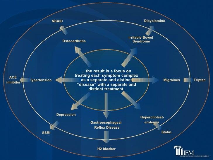 Hypercholest- erolemia  Statin Gastroesophageal  Reflux Disease H2 blocker Depression SSRI Hypertension ACE  inhibitor Mig...