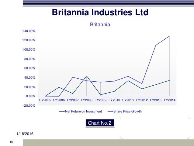 project on britannia industries Overall satisfaction about britannia biscuits britannia industries limited is an india food products corporation based in improved by this research project.