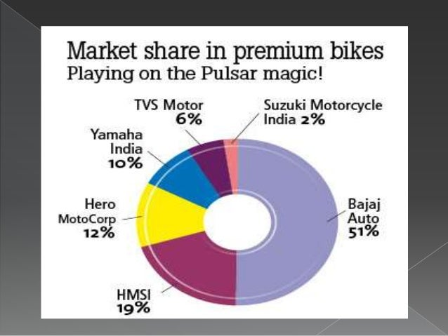 Bajaj Auto Limited's Business Strategy - From Market Leader to Follower