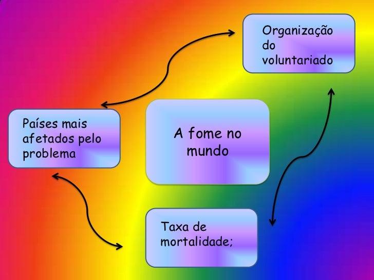 Organização                               do                               voluntariadoPaíses maisafetados pelo     A fome...