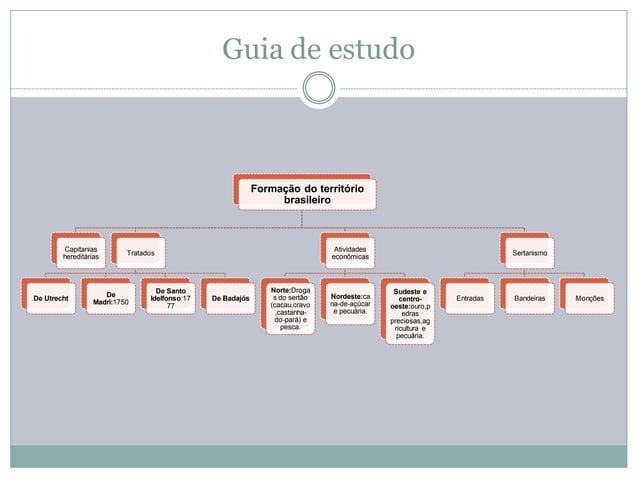 Guia de estudo                                                             Formação do território                         ...
