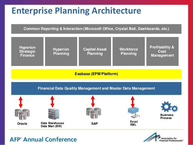 15. Enterprise Planning Architecture ...  Microsoft Strategic Plan