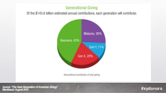 """#xydonors Source: """"The Next Generation of American Giving,"""" Blackbaud, August 2013"""
