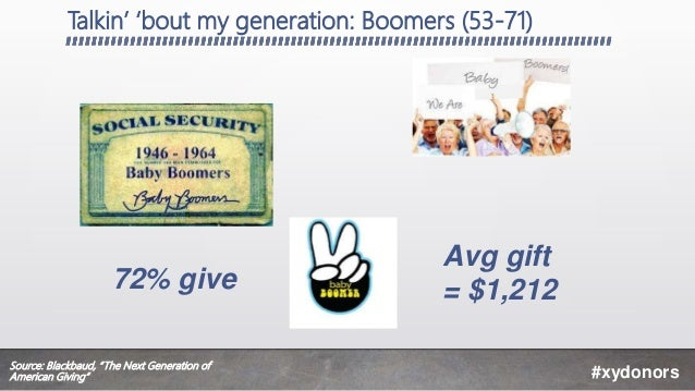 """Talkin' 'bout my generation: Boomers (53-71) #xydonors Avg gift = $1,21272% give Source: Blackbaud, """"The Next Generation o..."""