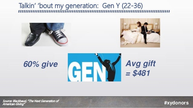 """Talkin' 'bout my generation: Gen Y (22-36) #xydonors Avg gift = $481 60% give Source: Blackbaud, """"The Next Generation of A..."""