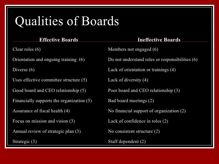 The Leadership Role Of Nonprofit Boards