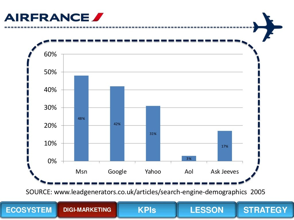Air france internet marketing case assignment