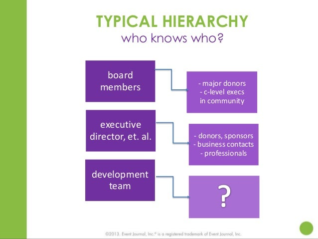 TYPICAL HIERARCHY who knows who?  board members  executive director, et. al.  development team  - major donors - c-level e...