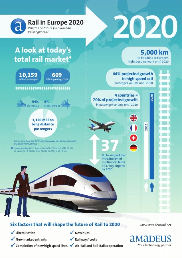 Rail in Europe 2020                    What's the future for European                    passenger rail?    A look at toda...
