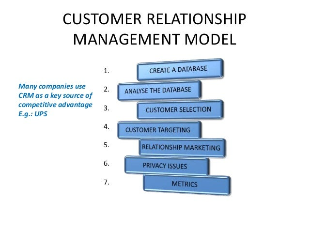 modelling electronic customer relationship management Modelling customer relationships in ebusiness  customer relationship management,  modelling customer relationships in ebusiness illustrated through the.