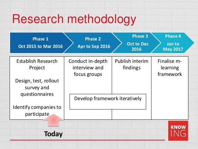 framework of research methodology Empirical research in the social sciences and education  framework and/or  discussion of previous studies methodology: sometimes called.