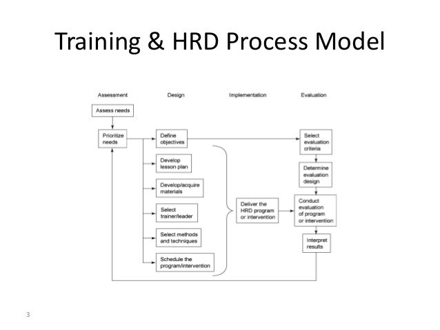 hrd is a continuous process