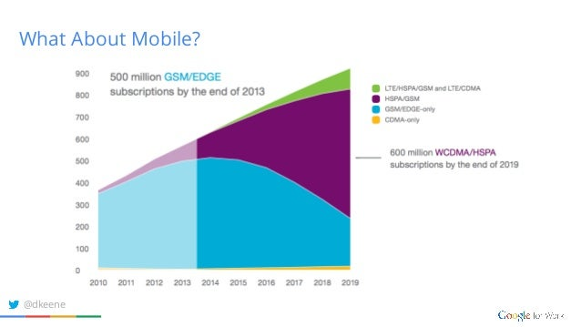 What About Mobile? @dkeene