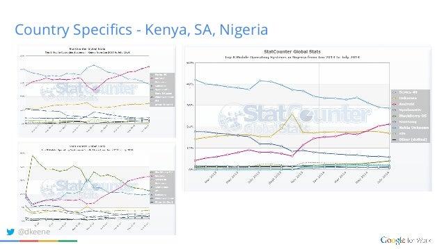 Country Specifics - Kenya, SA, Nigeria @dkeene
