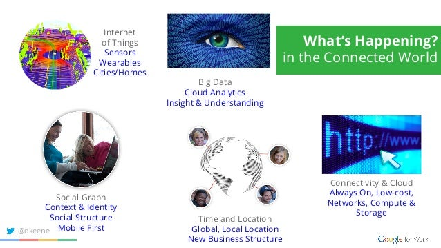 Social Graph Context & Identity Social Structure Mobile First Internet of Things Sensors Wearables Cities/Homes Time and L...