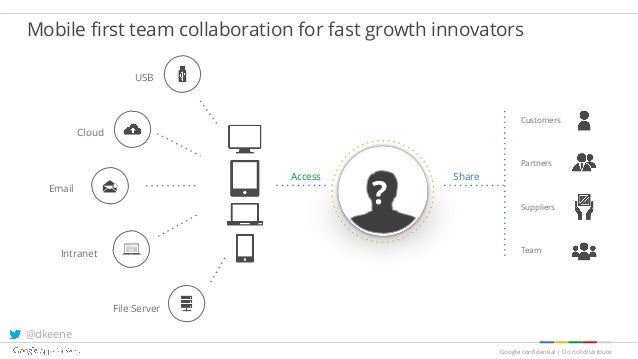 Google confidential   Do not distribute Mobile first team collaboration for fast growth innovators Intranet File Server Em...