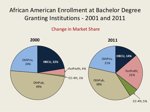 African American Enrollment at Bachelor Degree Granting Institutions - 2001 and 2011 Change in Market Share HBCU, 22% ForP...