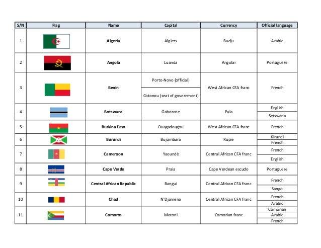 S/N  Flag  2  Sheet1!A1  Capital  Currency  Official language  Algeria  1  Name  Algiers  Budju  Arabic  Angola  Luanda  A...