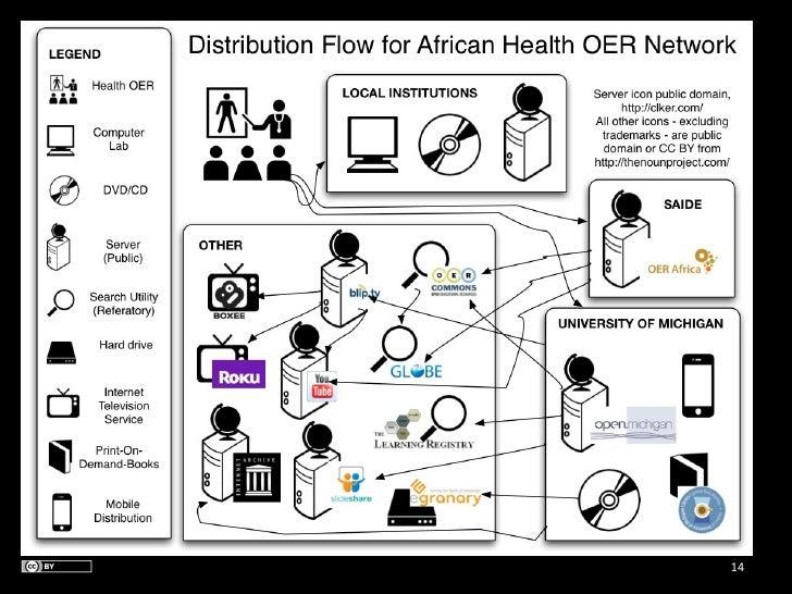 african health oer network distribution flow