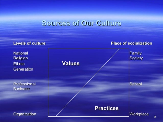 culture practice Teaching culture in the 21st century language classroom oxana dema aleidine j moeller university of nebraska-lincoln abstract the paper presents an overview of the.