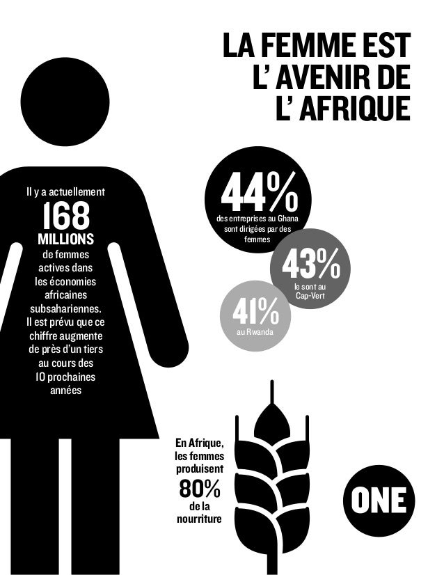 44%des entreprises au Ghana sont dirigées par des femmes 43% 41% le sont au Cap-Vert au Rwanda LAFEMMEEST L'AVENIRDE L'AFR...
