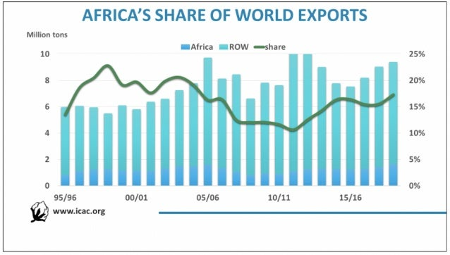 Africa's share of world cotton lint exports (ICAC)