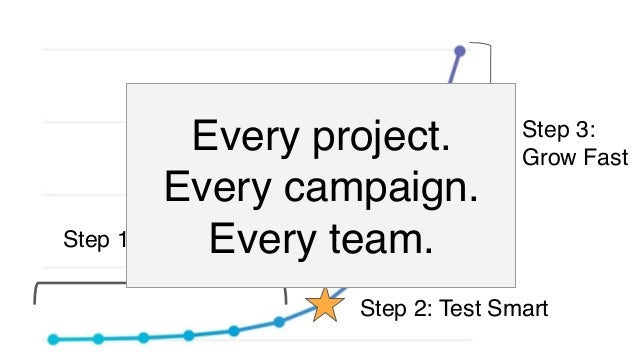Step 1: Start Small Step 2: Test Smart Step 3: Grow Fast Bigger space between steps, but bigger impact w/each change Metri...