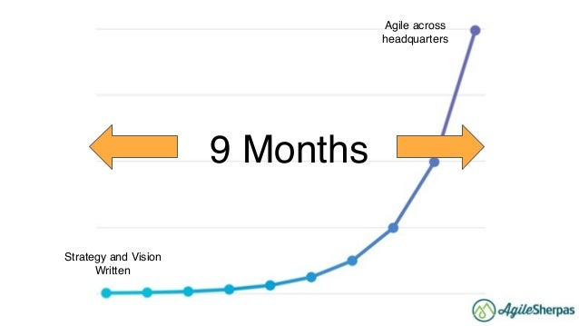 The Agile Marketing [R]Evolution: How to Harness the Power of Change