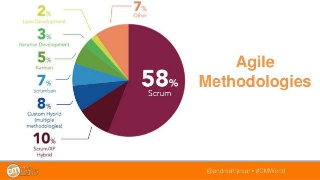 @andreafryrear • #CMWorld Agile Methodologies