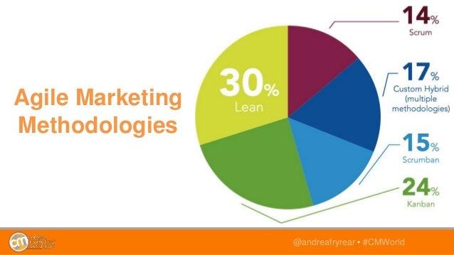 @andreafryrear • #CMWorld Agile Marketing Methodologies