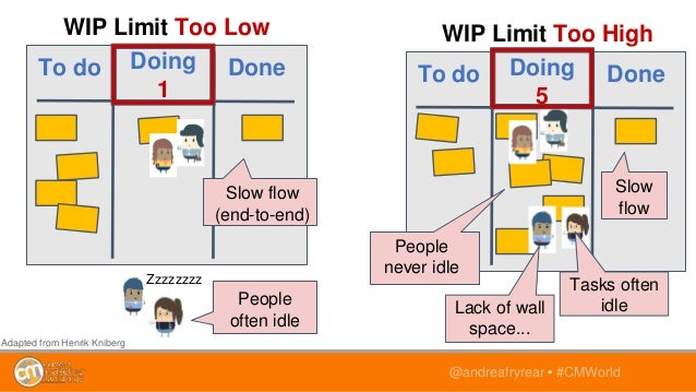 @andreafryrear • #CMWorld To do Doing 1 Done WIP Limit Too Low Zzzzzzzz People often idle Slow flow (end-to-end) To do Doi...