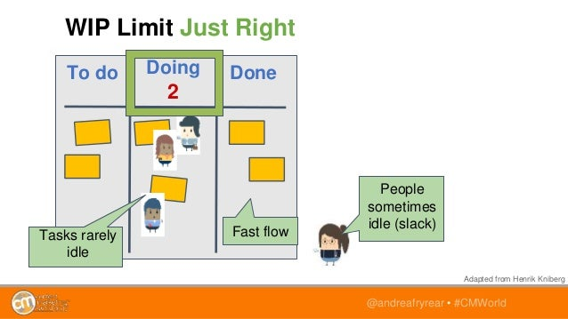 @andreafryrear • #CMWorld To do Doing 2 Done WIP Limit Just Right People sometimes idle (slack) Tasks rarely idle Fast flo...