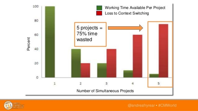 @andreafryrear • #CMWorld 5 projects = 75% time wasted Working Time Available Per Project Loss to Context Switching Number...