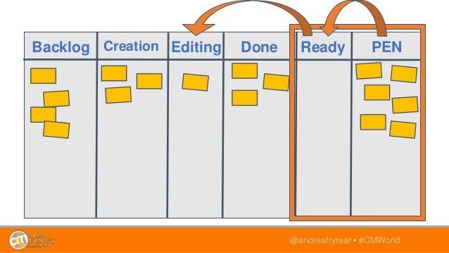 @andreafryrear • #CMWorld Backlog Creation Editing Done Ready PEN