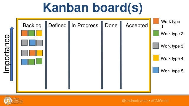 @andreafryrear • #CMWorld Kanban board(s) Backlog Defined In Progress Done Accepted Importance Work type 1 Work type 2 Wor...
