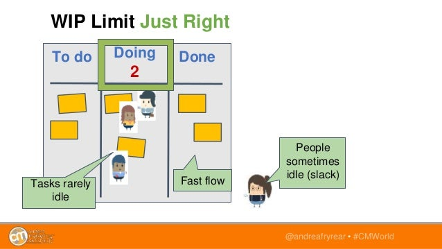 @andreafryrear • #CMWorld To do Doing 2 Done WIP Limit Just Right People sometimes idle (slack) Tasks rarely idle Fast flow