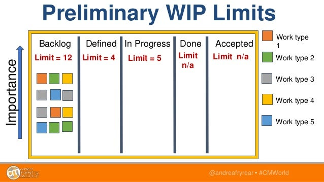 @andreafryrear • #CMWorld Preliminary WIP Limits Backlog Defined In Progress Done Accepted Importance Work type 1 Work typ...