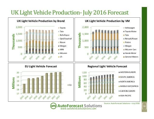 www.autoforecastsolutions.com AutoForecast Solutions UK Light Vehicle Production-July 2016 Forecast 0 500 1,000 1,500 2,00...