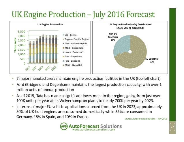 www.autoforecastsolutions.com AutoForecast Solutions UK Engine Production – July 2016 Forecast 0 500 1,000 1,500 2,000 2,5...