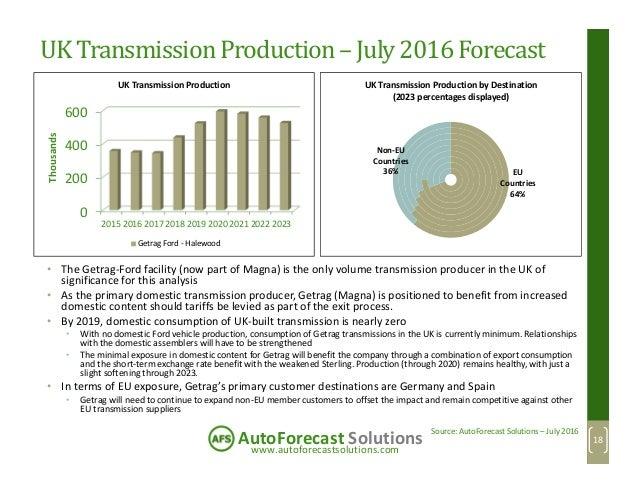 www.autoforecastsolutions.com AutoForecast Solutions UK TransmissionProduction– July 2016 Forecast 0 200 400 600 2015 2016...