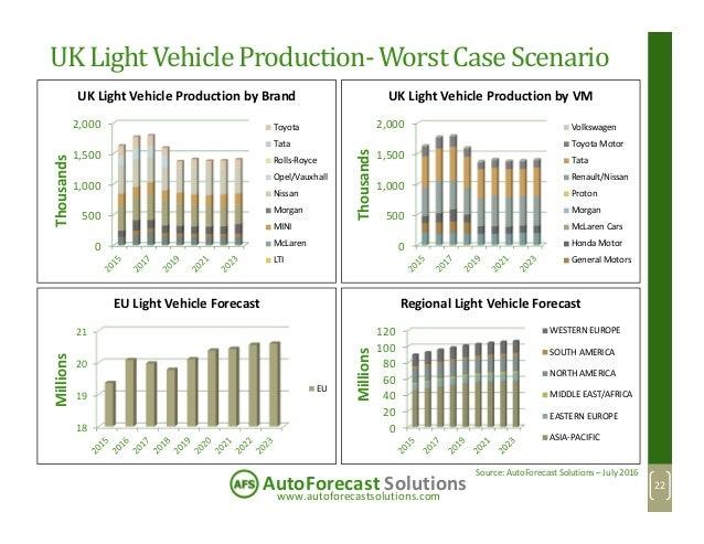 www.autoforecastsolutions.com AutoForecast Solutions UK Light Vehicle Production-Worst Case Scenario 0 500 1,000 1,500 2,0...
