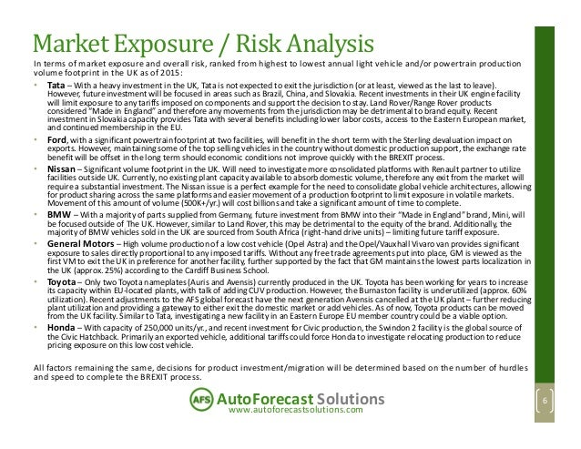 www.autoforecastsolutions.com AutoForecast Solutions Market Exposure / Risk Analysis In terms of market exposure and overa...