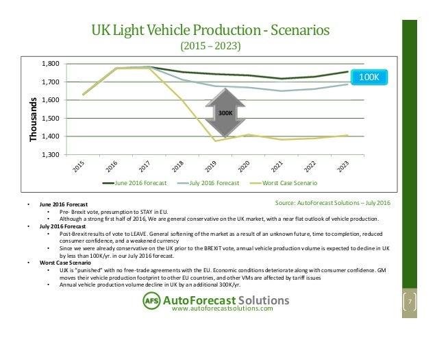 www.autoforecastsolutions.com AutoForecast Solutions UKLightVehicleProduction-Scenarios (2015–2023) 7 1,300 1,400 1,500 1,...
