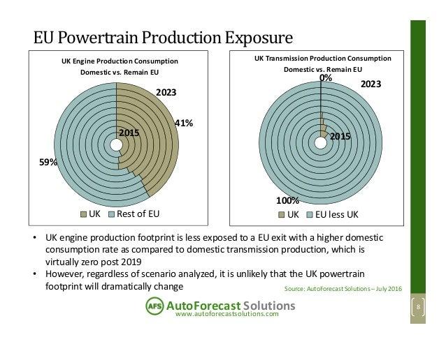 www.autoforecastsolutions.com AutoForecast Solutions EUPowertrainProductionExposure UK Engine Production Consumption Domes...