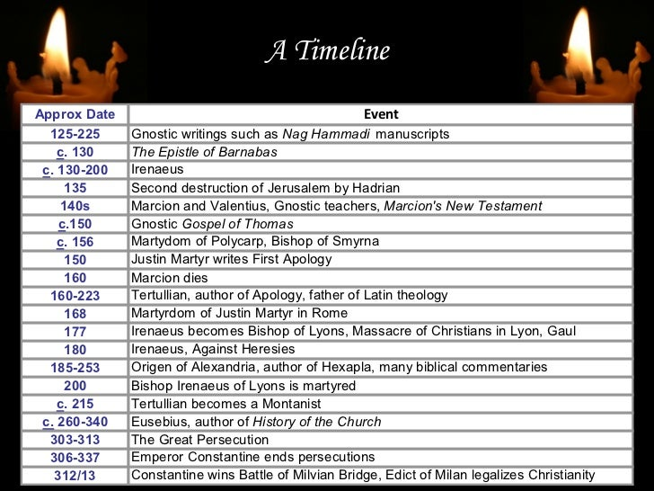 After The Apostles Early Church History
