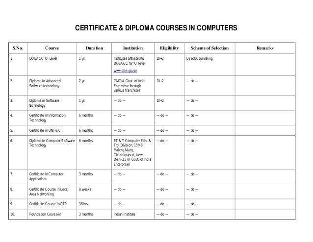 19 CERTIFICATE DIPLOMA COURSES