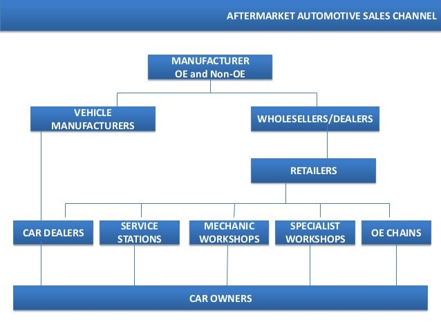 Car Manufacturers Ownership >> Aftermarket Automotive Brand Strategies 2013 by Rahul Guhathakurta