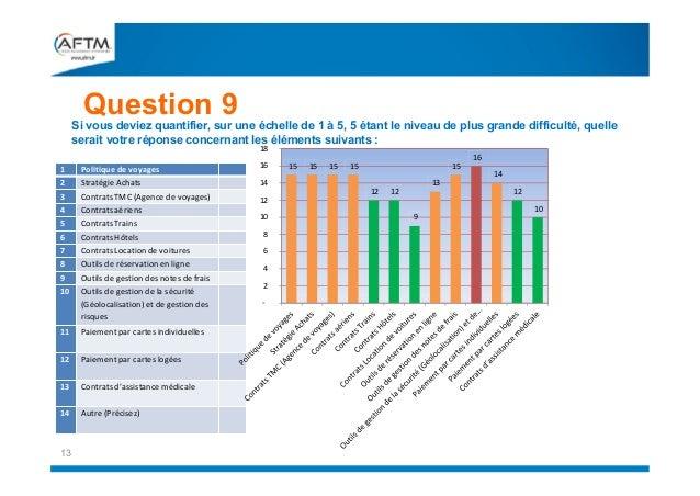 Question 9  Si vous deviez quantifier, sur une échelle de 1 à 5, 5 étant le niveau de plus grande difficulté, quelle serai...