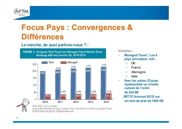 Focus Pays : Convergences & Différences Le marché, de quoi parlons-nous ? :  Verbatim : • Managed Travel : Les 4 pays prin...
